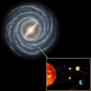 Dónde está ubicado el Sistema Solar