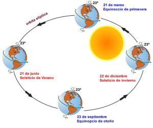 Los equinoccios de primavera y de otoño