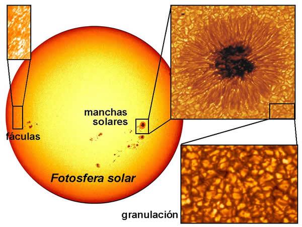 ¿Que son las Manchas Solares?